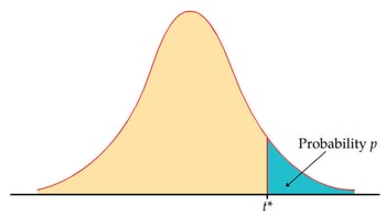 T Distribution Table Value Graph